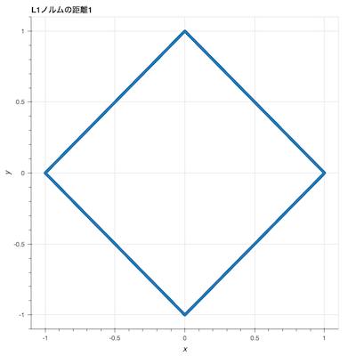 L1ノルムの距離1