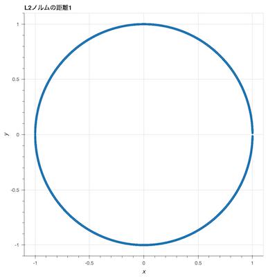 L2ノルムの距離1