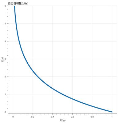 自己情報量のグラフ