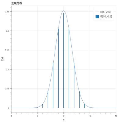 正規分布のグラプ