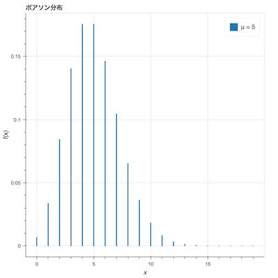 ポアソン分布のグラフ