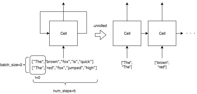 Lstm Tensorflow