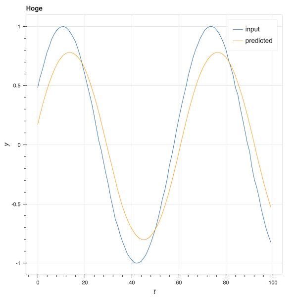 実際のデータと予測結果のグラフ