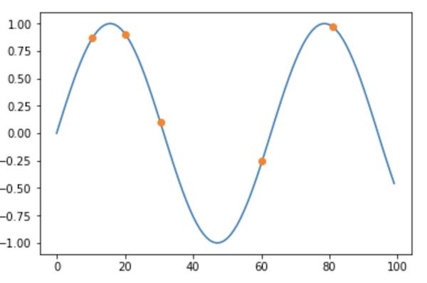 元のグラフと補完補間した点