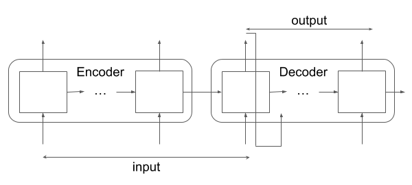 Encoder-Decoder RNN