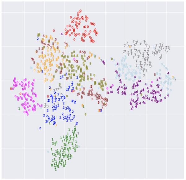 MNISTの潜在空間をt-SNEで次元削減したもの