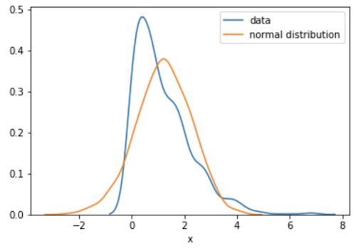 データの分布と正規分布