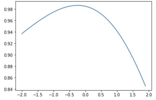 λごとの相関係数