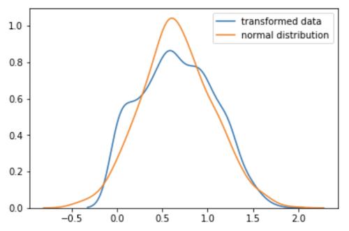 変換したデータの分布と正規分布