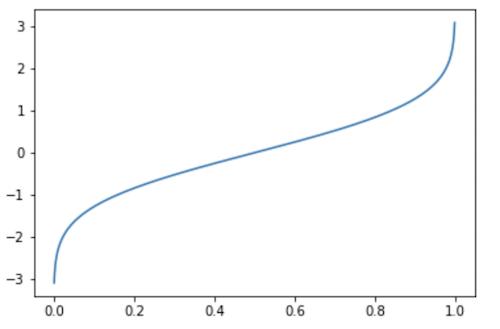 正規分布のCDFの逆関数