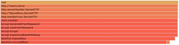 CPUのFlame Graph