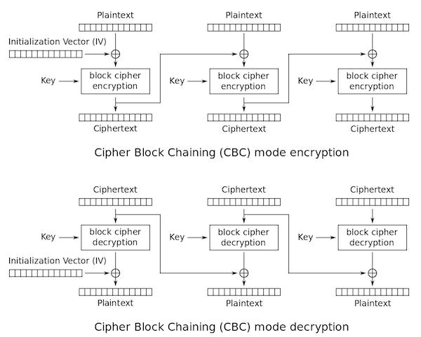 CBCによる暗号化/復号