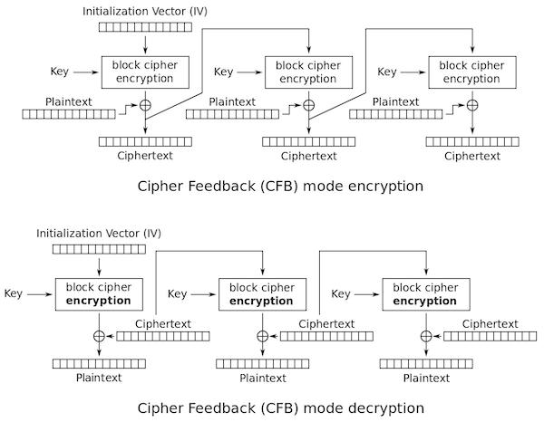 CFBによる暗号化/復号