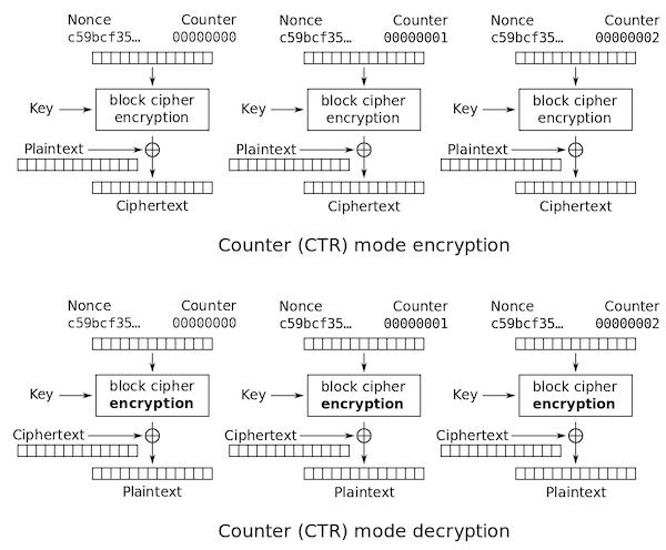 CTRによる暗号化/復号