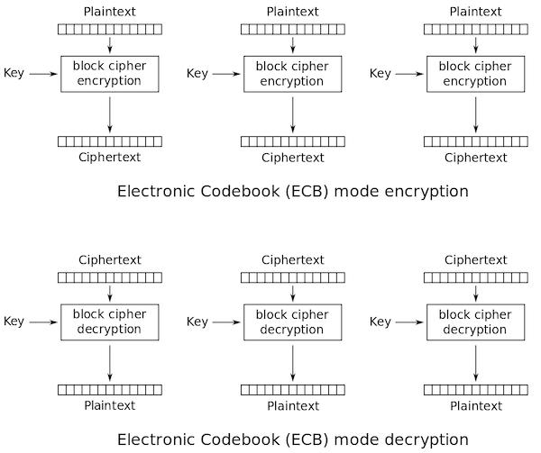 ECBによる暗号化/復号