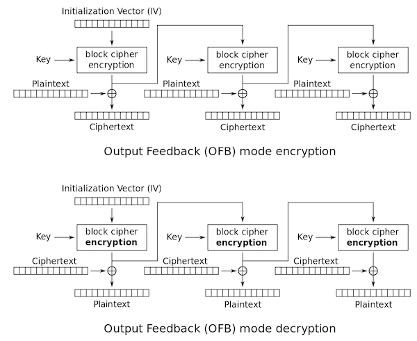 OFBによる暗号化/復号