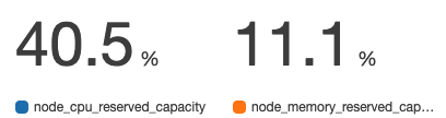 ノードのCPU/メモリのリクエスト割合
